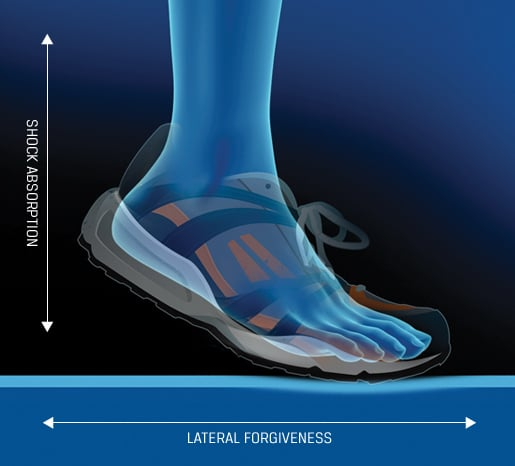 Lateral Forgiveness - Shock Absorption - Sport Court UK